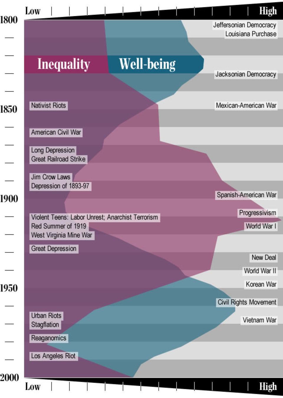 History tells us where the wealth gap leads | Aeon Essays